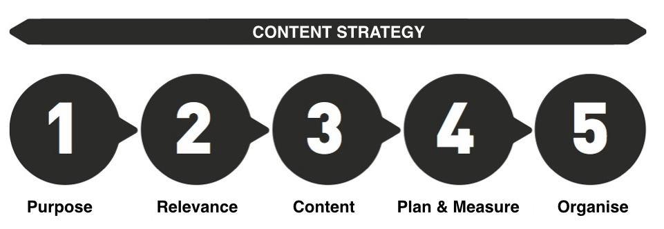 Content strategy in five steps