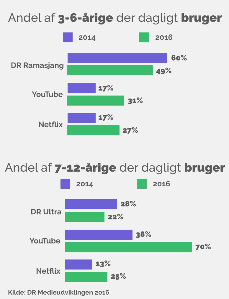 Danskernes digitale udvikling 2016